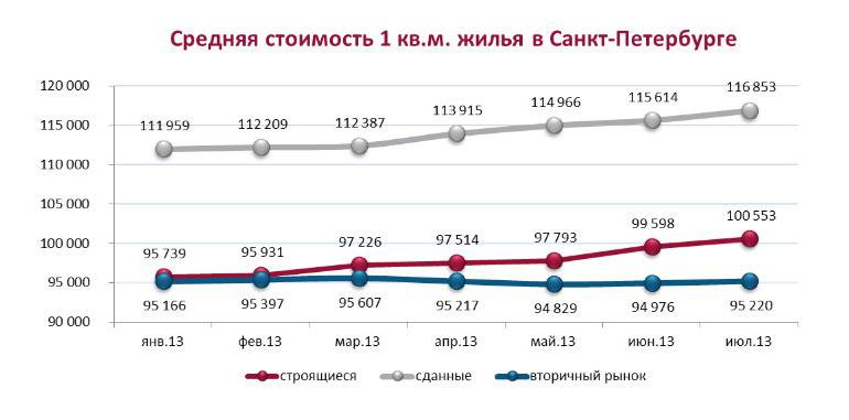 Повышение цен на жилье в Санкт-Петербурге