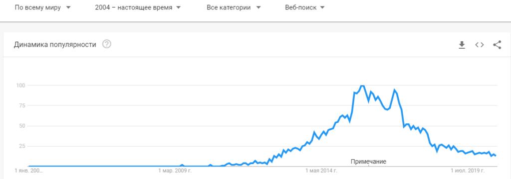 Бинарные опционы динами популярности
