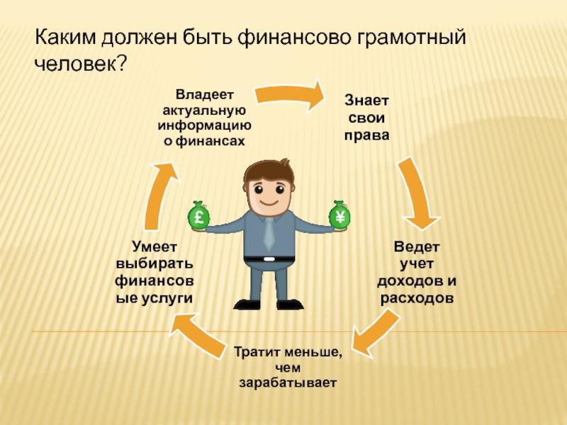 Финансово грамотный человек