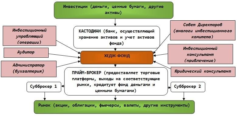 Хедж-фонд детальная структура