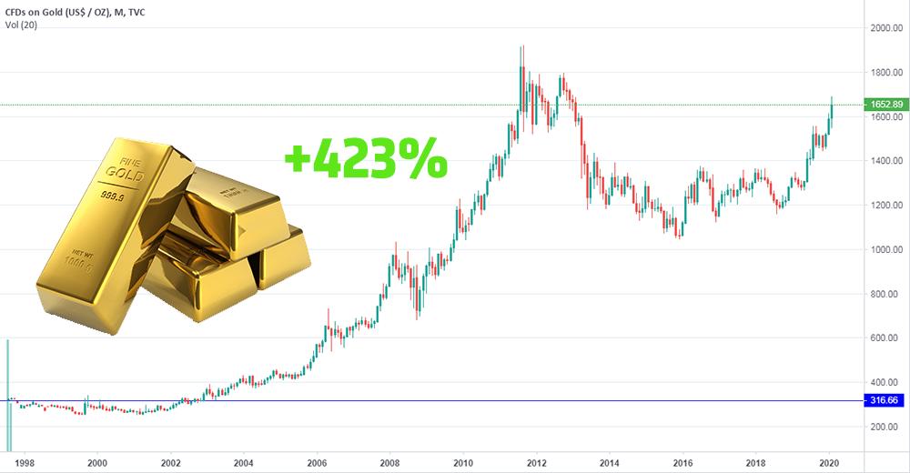 Инвестиции в золото и рост цены