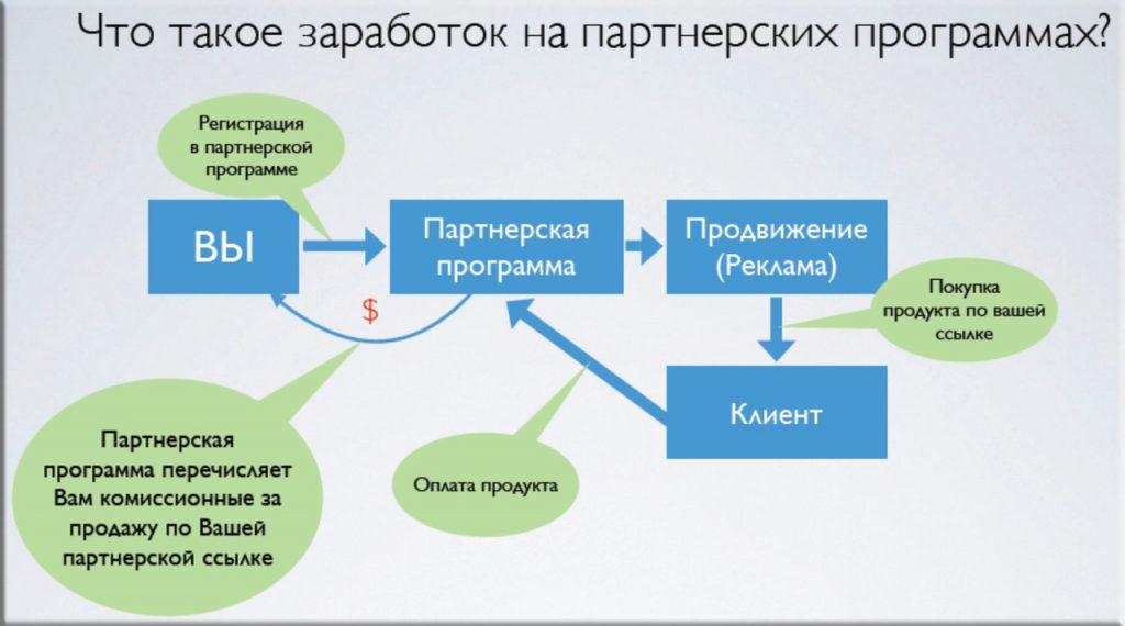 Заработок на партнерских програмах