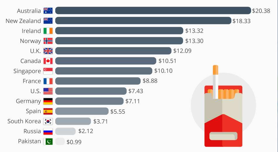 Средняя цена сигарет в странах мира
